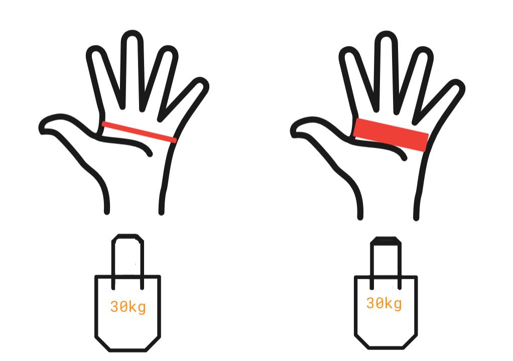 Deux sacs de course de 30kg, l'un avec une poignée fine = pression localisée ; l'autre avec une poignée plus grosse = pression répartie plus largement dans la main.