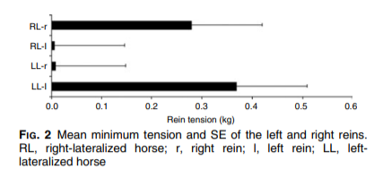 Figure 2 : tension minimale moyenne et erreur type de la rêne gauche et de la rêne droite. RL, right lateralized horse ; LL, left lateralized horse, l, left rein, r right rein.